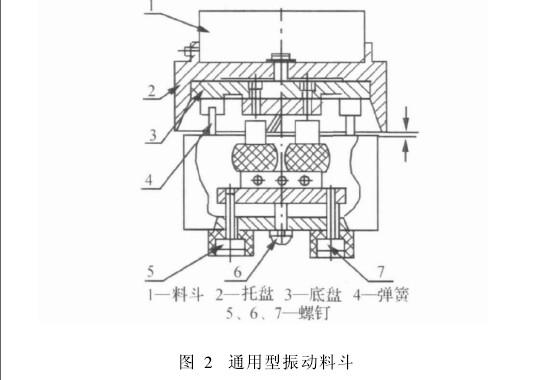 圆盘式电磁振动料斗由筒形料斗、支撑板弹簧、电磁激振器、底座减振器等组成。如图2所示。振动料斗的结构设计,大致可分为电磁振动器(包括电磁吸铁和衔铁及其电气控制部分)、螺旋槽料斗、支承主弹簧及其支座、重盘及减振弹簧四部分。 一 振动料斗的定向分选装置设计: 振动料斗用于输送具有方向性的规则块类工件时,须在输送料槽上设置一定的定向分选排列装置,以使工件都按给定的方向排列输送。使散乱的工件实现定向排列,常用两种方法:消极定向法和积极定向法。消极定向法的特点是按选定的方向基准,采取适当的措施,让符合要求的工件能在